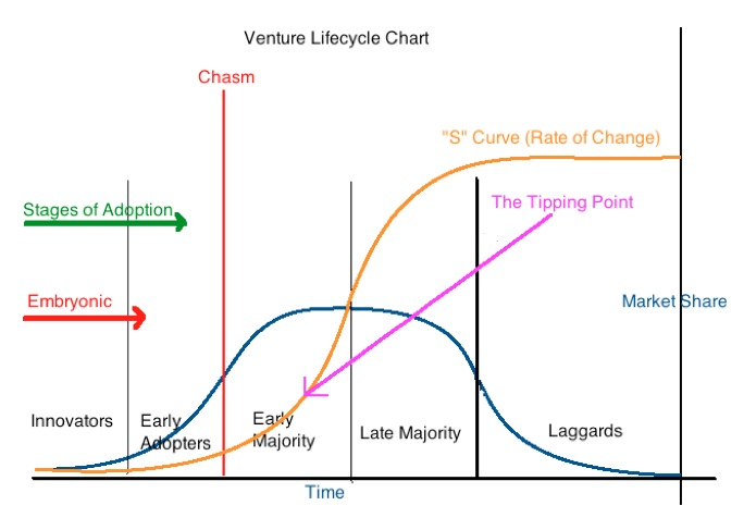 Diffusion of Innovations S CURVE.jpg
