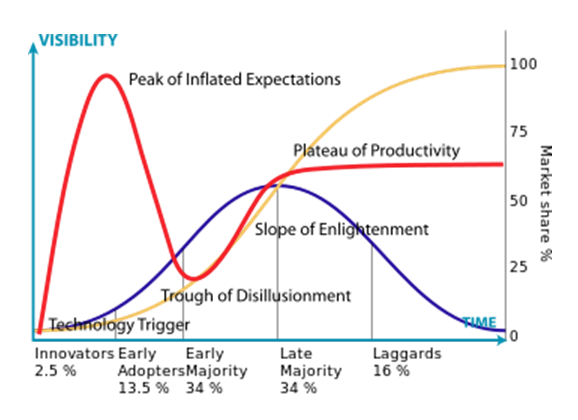 Rogers Diffusion:Gartner Hype Cycle.png